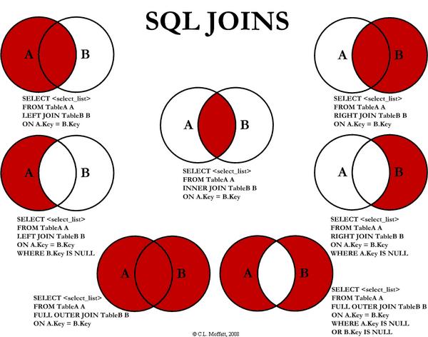 各種 SQL Join 圖解